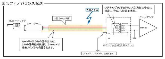Phasemation フェーズメーション T-550 フォノバランス伝送対応 MC昇圧トランス 日本製