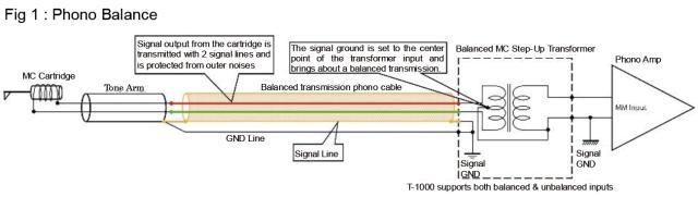 Phasemation フェーズメーション T-1000 MC昇圧トランス