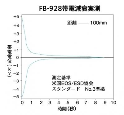 サンハヤト Falconsound FB-928 スタティックイレイサー